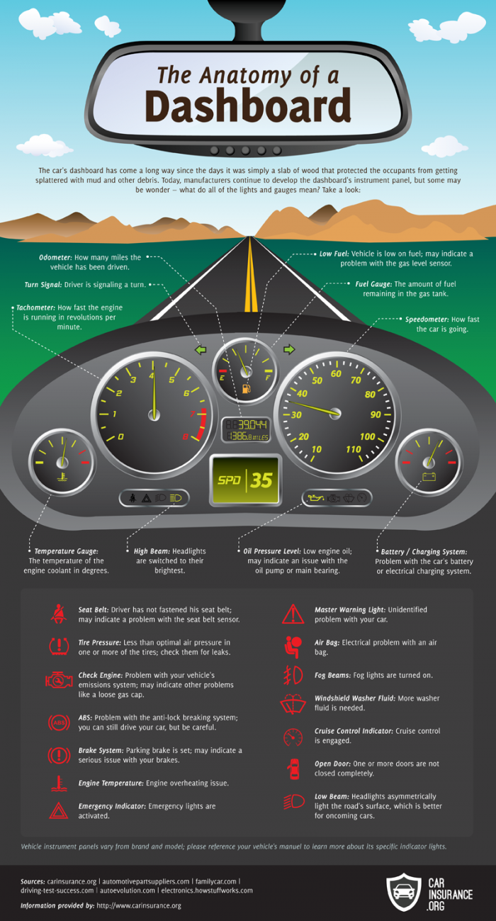 Know Your Dashboard Lights and Gauges