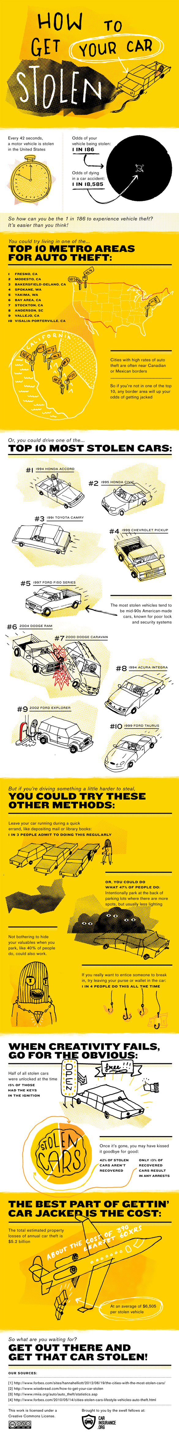 Prevent Car Theft with 4 Easy Steps Photo credit: CarInsurance.org