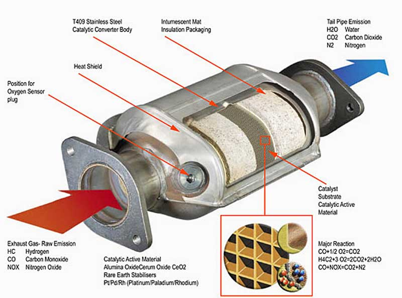 This diagram from Magnaflow shows the overall construction and reactions for a catalytic converter.