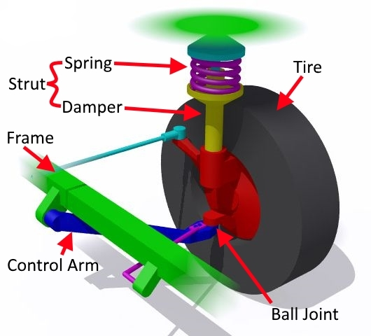 Some common car suspension components.
