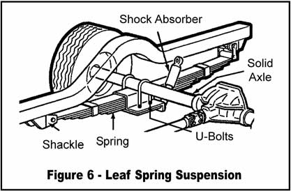 leaf spring rear suspension
