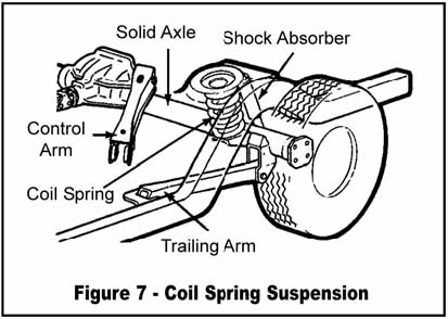 coil spring rear suspension
