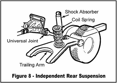 independent rear suspension