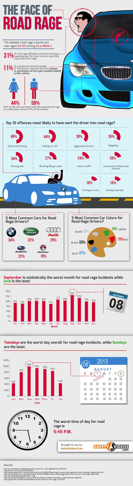 road rage statistics, driver safety, driver resources, automobile safety