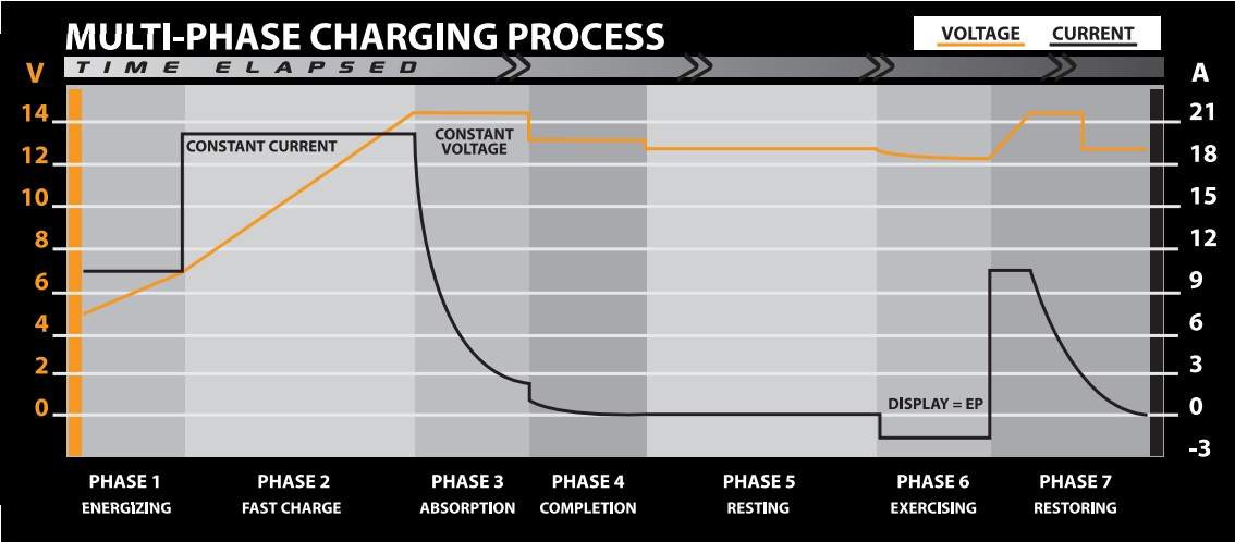 This graph shows the phase cycle of the Pro-Logix chargers