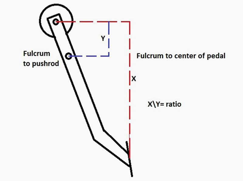 This diagram illustrates the measurements you need to get the proper brake pedal ratio.