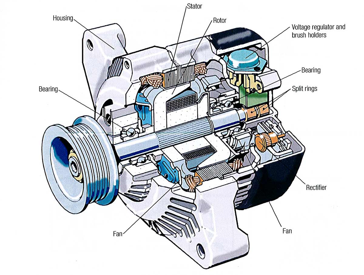 inside an automotive alternator