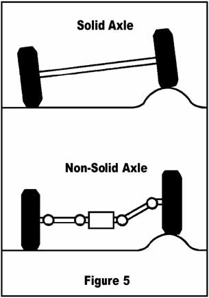 axle types