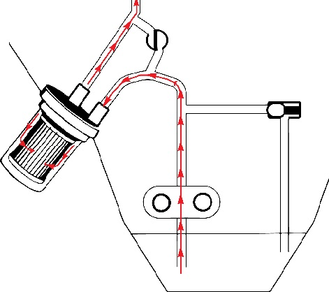 Oil can pass through filter media. By-pass valve closed.