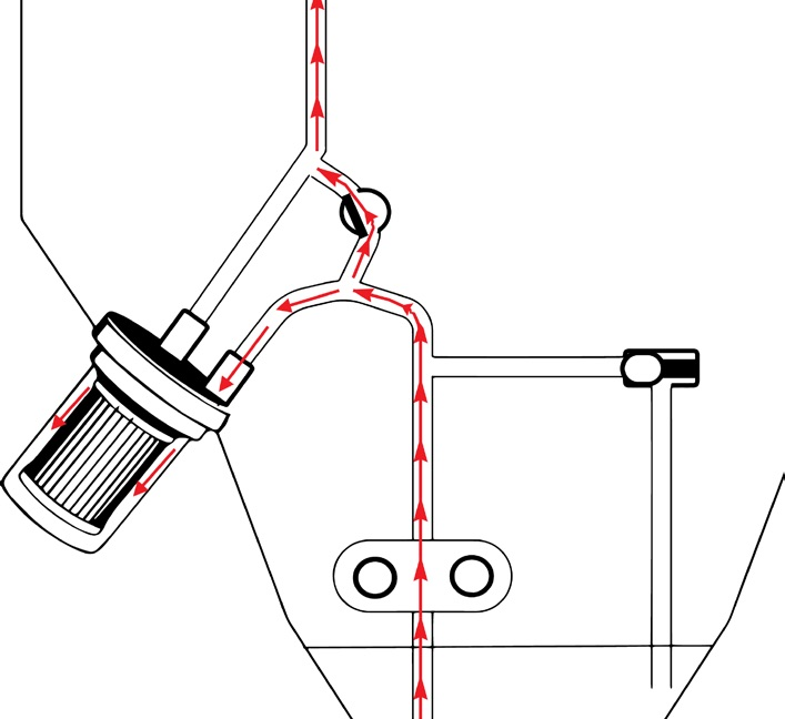 Oil cannot pass through filter media. By-pass valve opens.