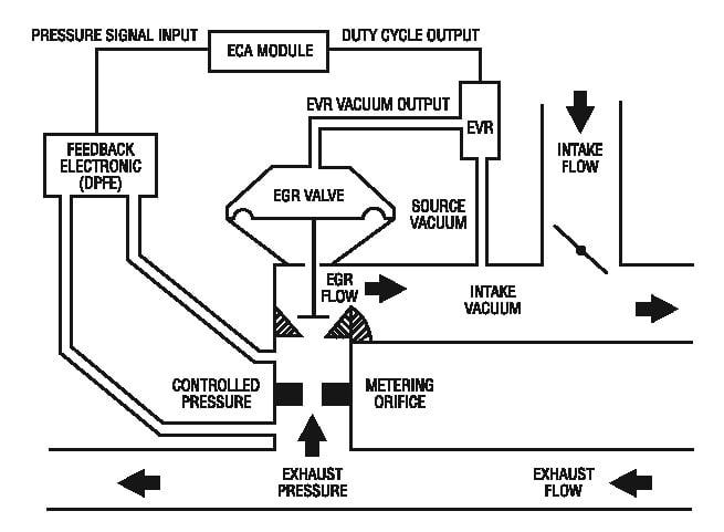 EGR system diagram